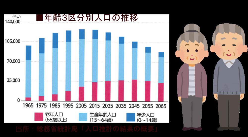人口推計の結果の概要